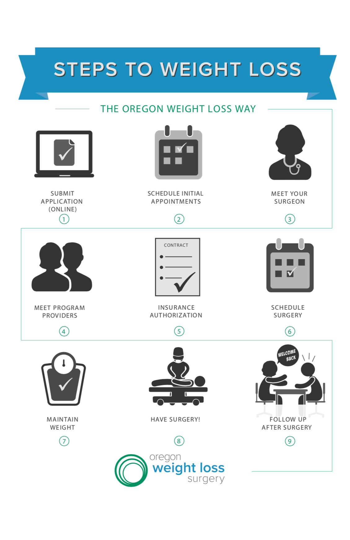 Steps to Weight Loss Infographic